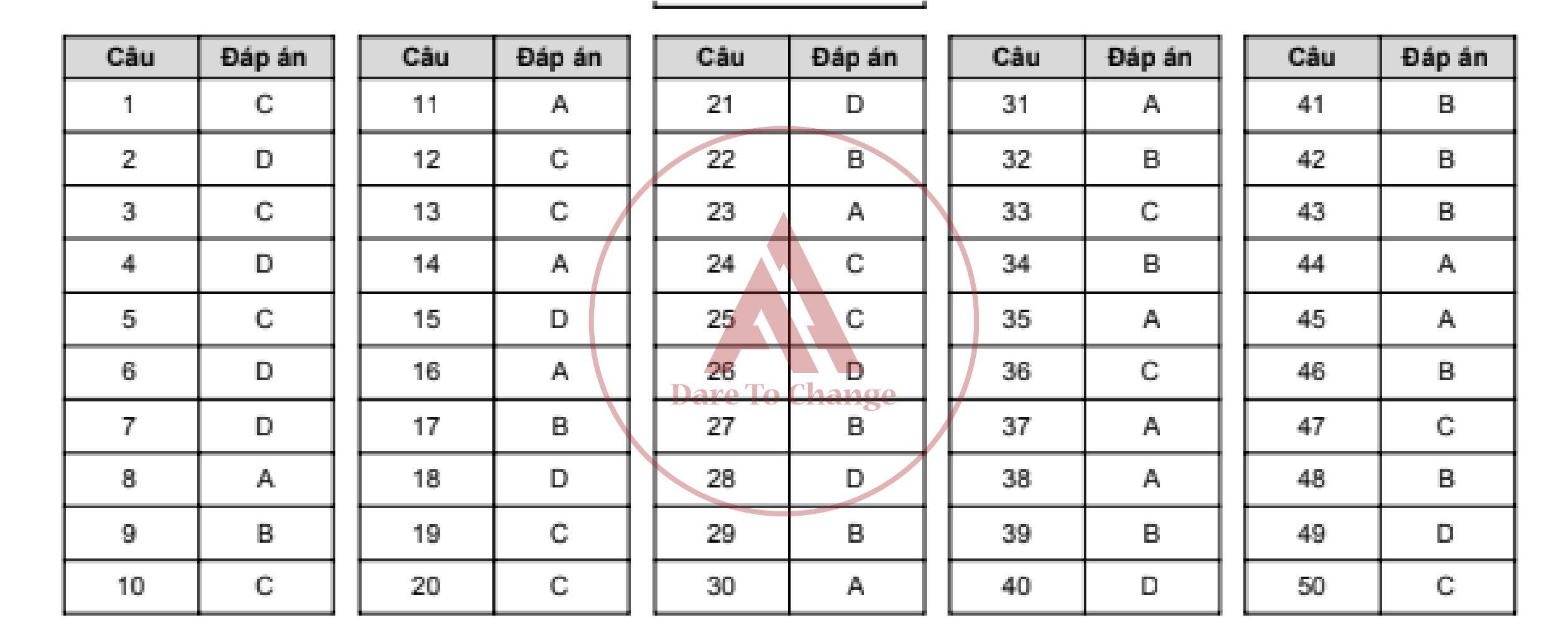 Đáp án đề thi thử kì thi thpt quốc gia 2019 - anh ngữ athena